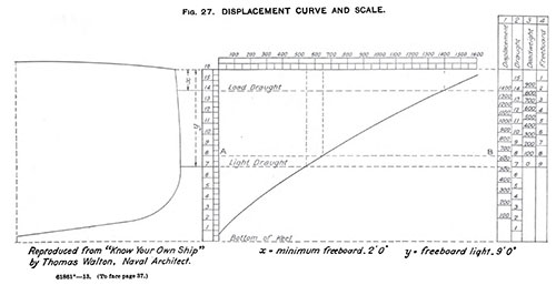 Figure 27: Vessel Displacement Curve and Scale