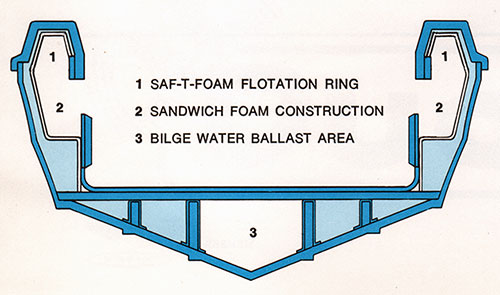 DUO Boat Hull Design Features