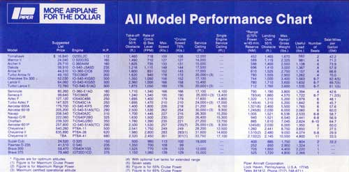 1979 Piper All Model Performance Chart