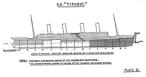 SS Titanic - Longitudinal Section Showing Decks and Watertight Bulkheads.