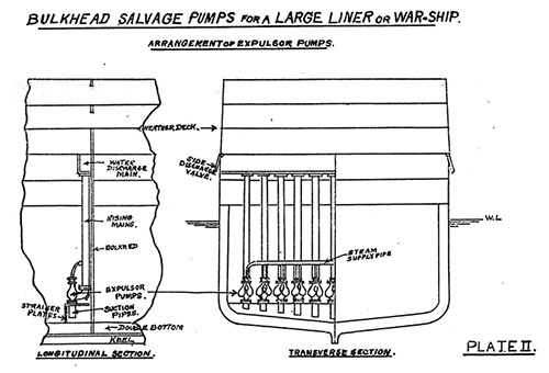 Plate 2: Bulkhead Salvage Pumps for a Large Liner or War Ship.