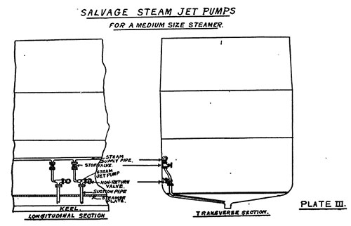 Plate 3: Salvage Steam Jet Pumps for a Medium Size Steamer.