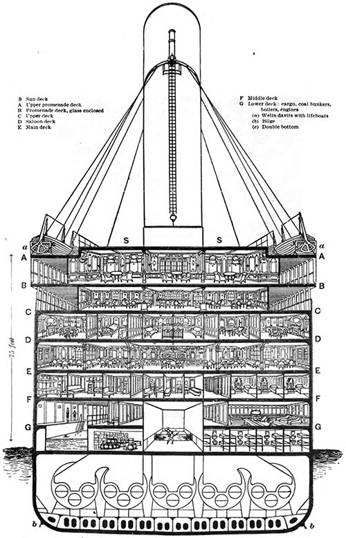 Transverse (Amidship) Section of the Titanic