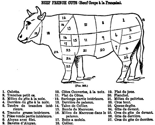 French Cuts of Beef