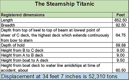 Table of Registered Dimensions of the RMS Titanic