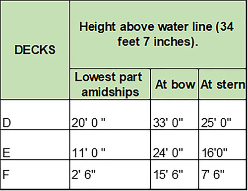 The Position of Titanic's Water-Tight Bulkheads on Decks D, E, and F in Relation to the Water Line