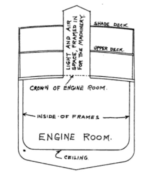 Diagram showing spaces to be included in the machinery space and points from which measurements are taken.