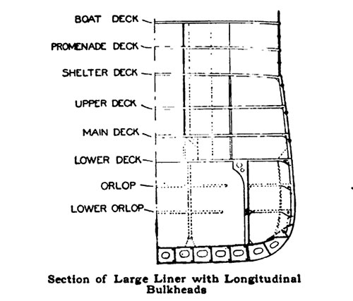 Section of Large Liner with Longitudinal Bulkheads