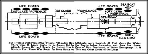 Boat-Deck Plan of the Titanic