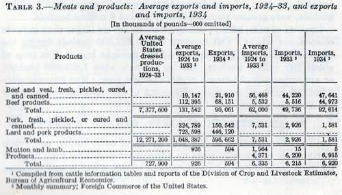 TABLE 3.-Meats and products: Average exports and imports, 1924-33, and exports and imports, 1934
