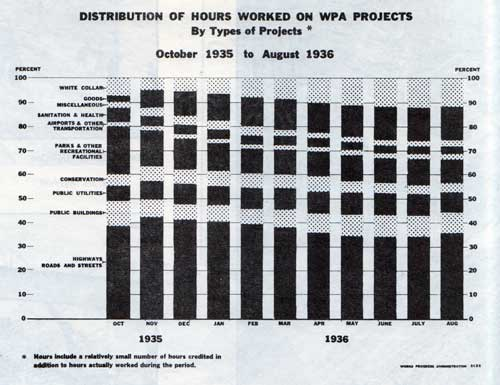 Distribuition of Hours Worked on WPA Projects - Click to View Large Version