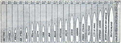 A chart that shows the development of the Atlantic liner. Link to Larger Image