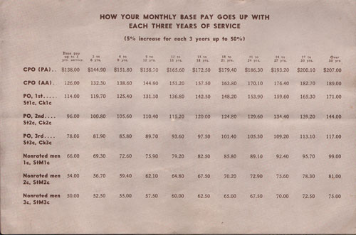 Table for How Your Monthly Base Pay Goes Up With Each Three Years of Service