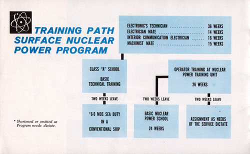 Chart of Training Path for Surface Nuclear Power Program of the US Navy