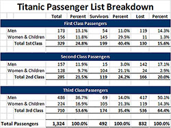 A Breakdown of Titanic Passengers by Class and Survival.