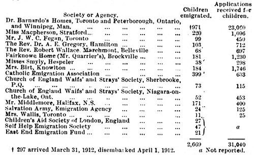 Table showing the number of children emigrated by the principal agencies during the years 1911-12