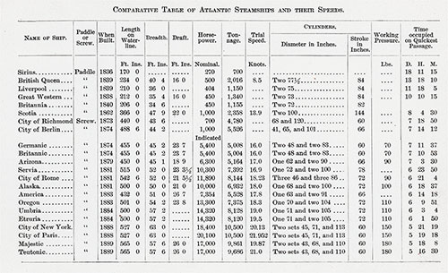 Comparative Table of Atlantic Steamships and Their Speeds. Ocean Steamships 1891.