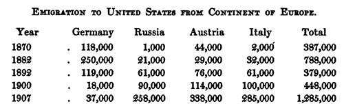 Emigration to the United States from Europe for Selected Years Between 1870 and 1907.