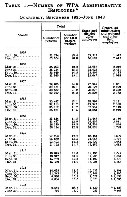 Table 1.—Number of WPA Administrative Employees, Quarterly, September 1935-June 1943.