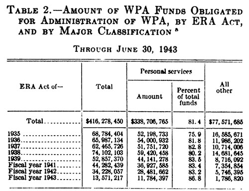 Table 2.—Amount of WPA Funds Obligated for Administration of WPA, by ERA Act, and by Major Classification [a] Through June 30, 1943.