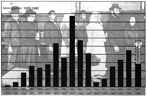 Graph Showing Immigration for the Years 1820 to 1980.
