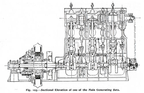 Fig. 123: Sectional Elevation of one of the Main Generating Sets