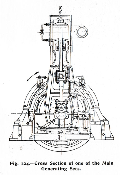 Fig. 124: Cross Section of one of the Main Generating Sets.