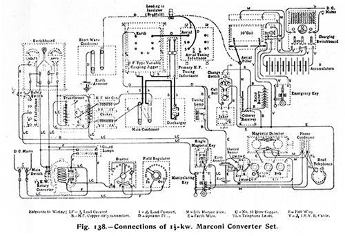 Fig. 138: Connections of 1 1/2 KW Marconi Converter Set.