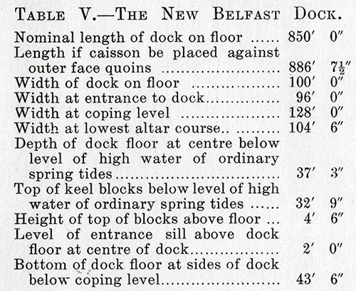 Table V: The New Belfast Graving Dock.