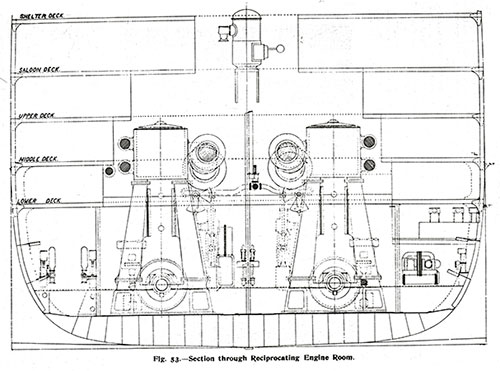Fig. 53: Section Through Reciprocating Engine Rome.