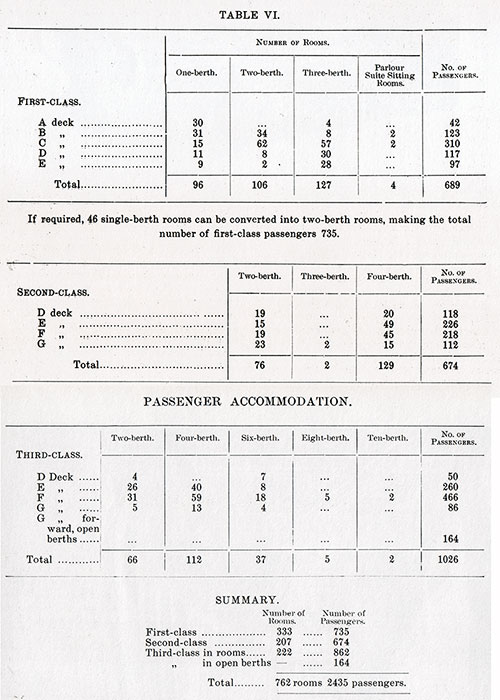 Table VI: Accommodations for First, Second, and Third Class Passengers by Class, Deck, and Configuration of Suites.