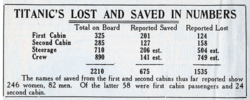 Early Tally of Titanic's Lost and Saved in Numbers.