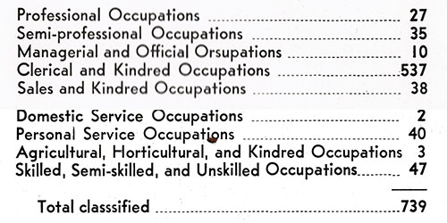 Table 3: Civilian Occupations of Waves Recruits.