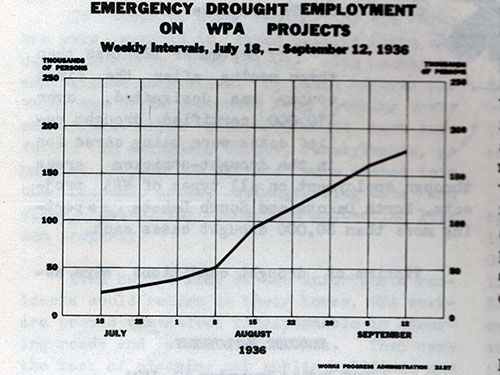 Emergency Dought Employment on WPA Projects