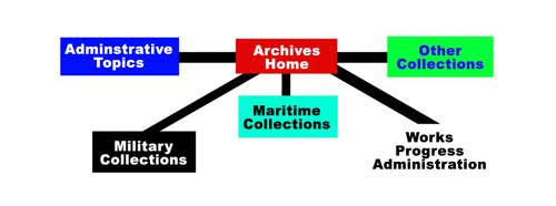 Sitemap of the Archives